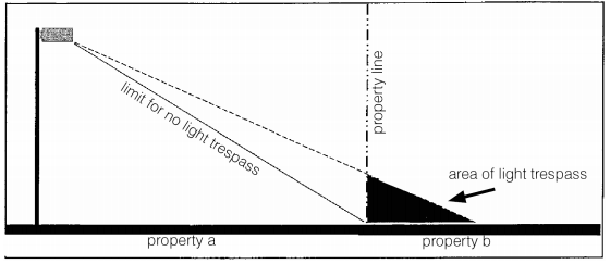 Light Trespass diagram